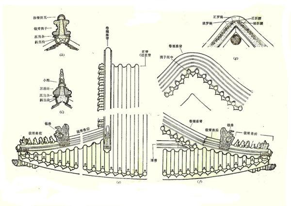 古建筑屋顶介绍